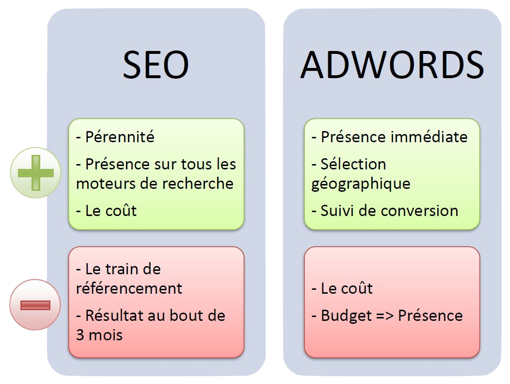 seo-naturel-payant-webchronique